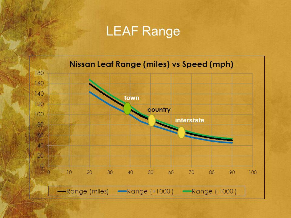 LEAF Range interstate town