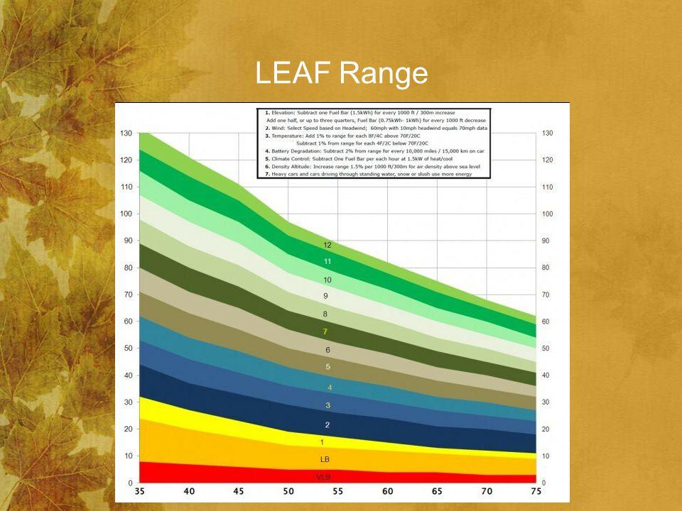 LEAF Range