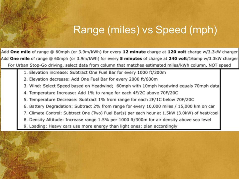 Range (miles) vs Speed (mph)