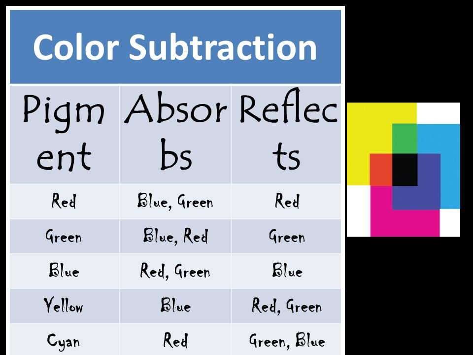 Color Subtraction Pigm ent Absor bs Reflec ts RedBlue, GreenRed GreenBlue, RedGreen BlueRed, GreenBlue YellowBlueRed, Green CyanRedGreen, Blue Magenta