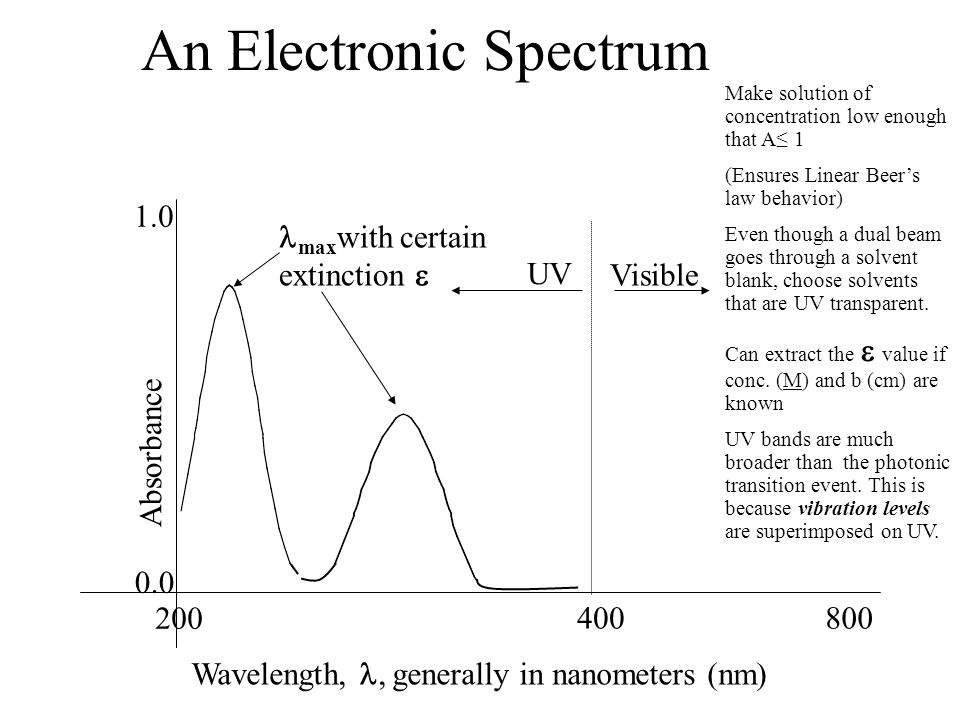 An Electronic Spectrum Absorbance Wavelength,, generally in nanometers (nm) 0.0 400800 1.0 200 UV Visible max with certain extinction Make solution of