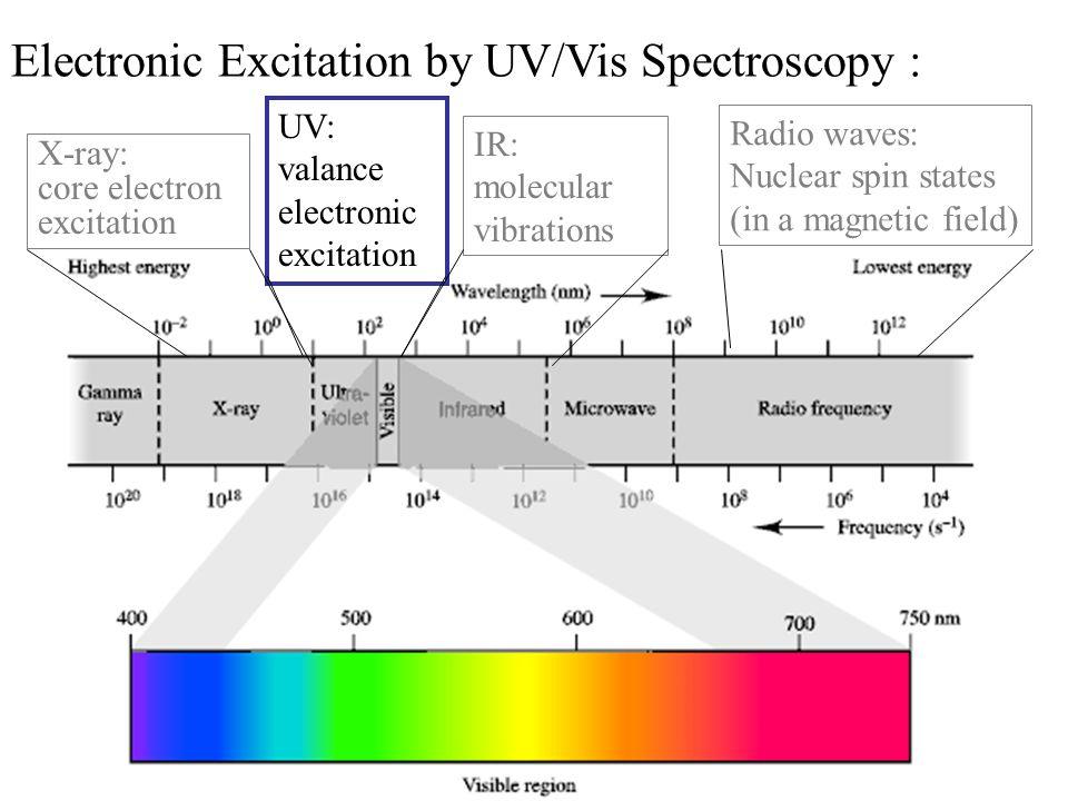Beers Law A = -logT = log(P 0 /P) = ebc T = P solution /P solvent = P/P 0 Works for monochromatic light Compound x has a unique e at different wavelengths cuvette source slit detector