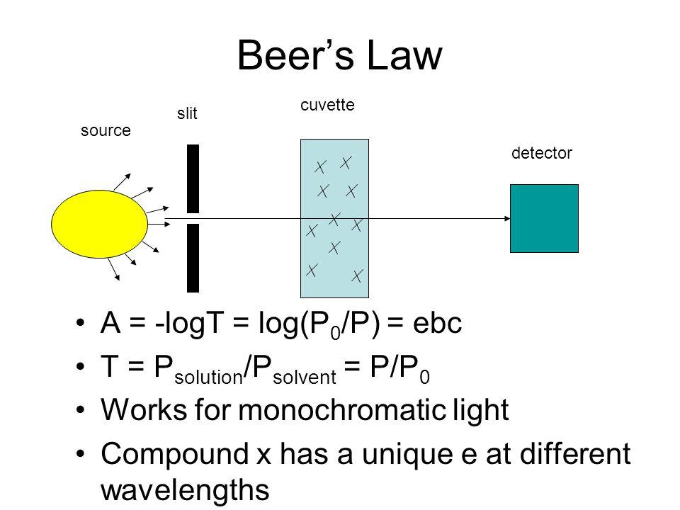 Beers Law A = -logT = log(P 0 /P) = ebc T = P solution /P solvent = P/P 0 Works for monochromatic light Compound x has a unique e at different wavelen