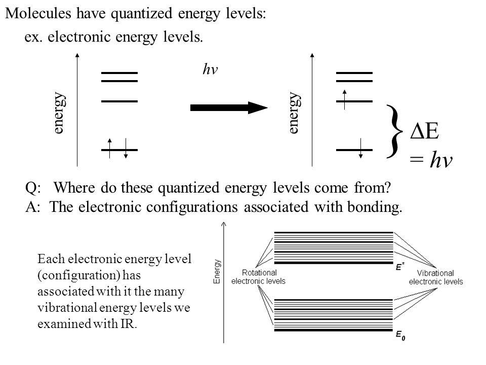 Molecules have quantized energy levels: ex. electronic energy levels. energy hv energy } = hv Q: Where do these quantized energy levels come from? A: