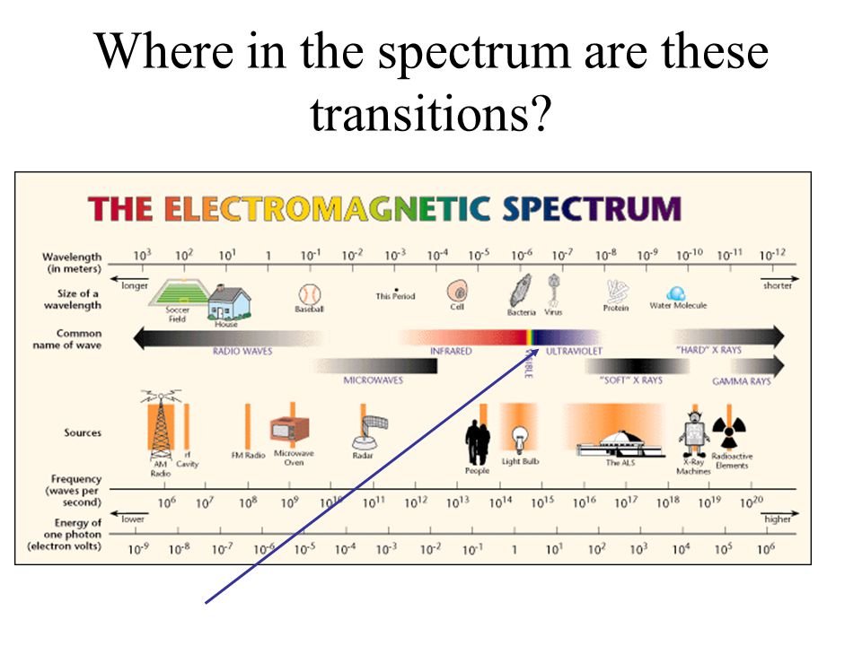 An Electronic Spectrum Absorbance Wavelength,, generally in nanometers (nm) 0.0 400800 1.0 200 UV Visible max with certain extinction Make solution of concentration low enough that A 1 (Ensures Linear Beers law behavior) Even though a dual beam goes through a solvent blank, choose solvents that are UV transparent.