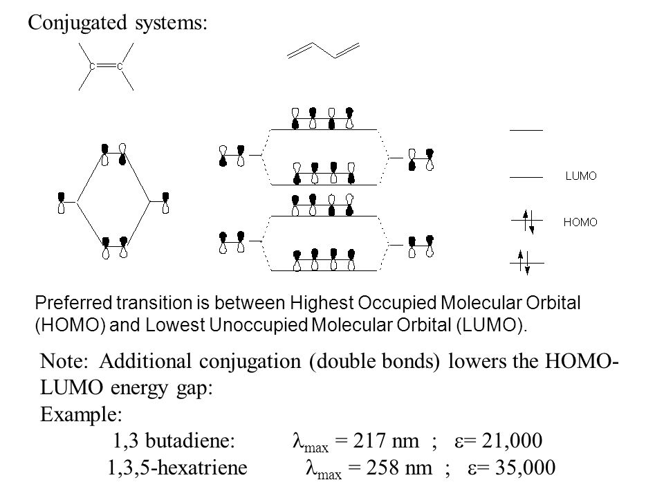 Conjugated systems: Preferred transition is between Highest Occupied Molecular Orbital (HOMO) and Lowest Unoccupied Molecular Orbital (LUMO). Note: Ad