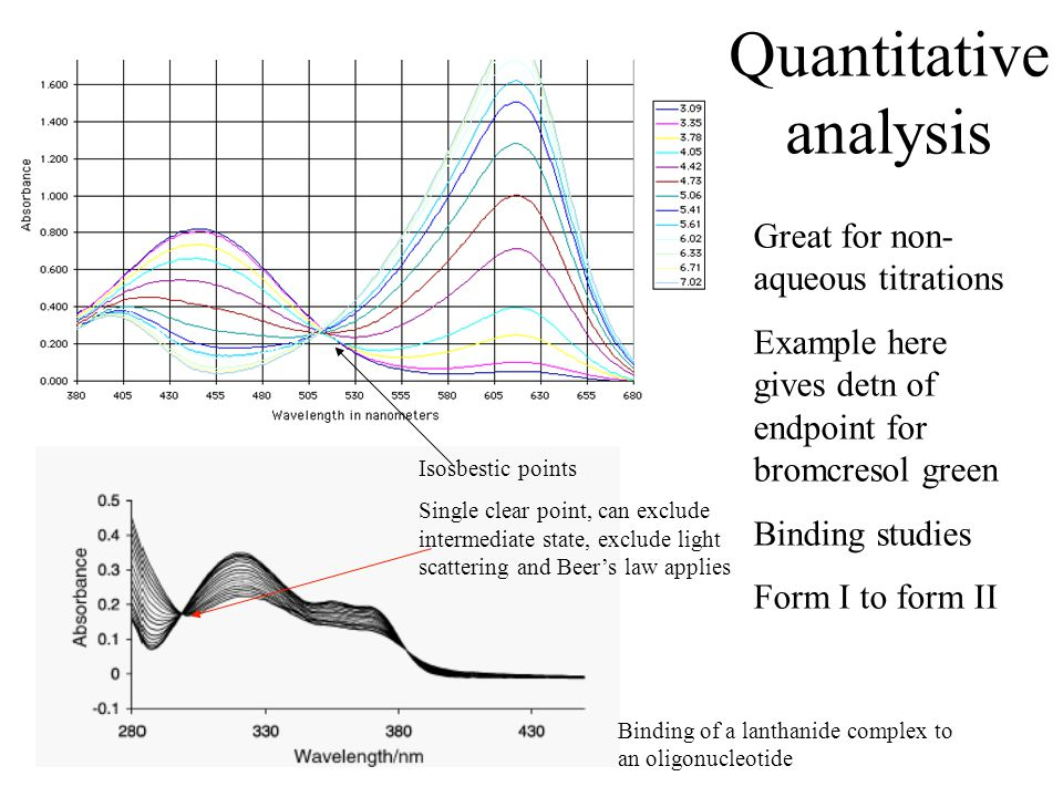 Quantitative analysis Great for non- aqueous titrations Example here gives detn of endpoint for bromcresol green Binding studies Form I to form II Iso
