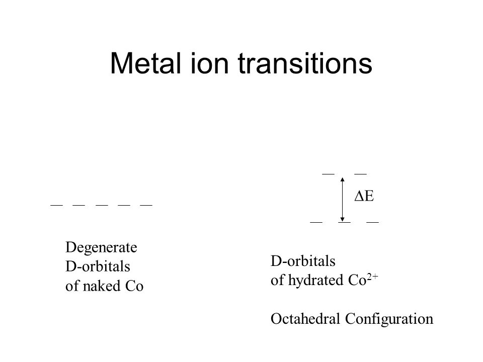 Metal ion transitions Degenerate D-orbitals of naked Co D-orbitals of hydrated Co 2+ Octahedral Configuration E