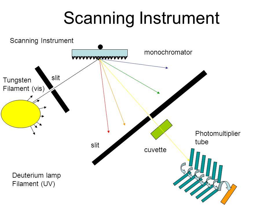 Scanning Instrument cuvette Tungsten Filament (vis) slit Photomultiplier tube monochromator Deuterium lamp Filament (UV) slit Scanning Instrument