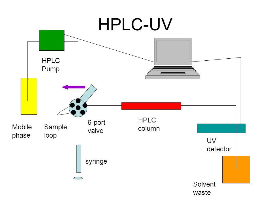 HPLC-UV Mobile phase HPLC Pump syringe 6-port valve Sample loop HPLC column UV detector Solvent waste