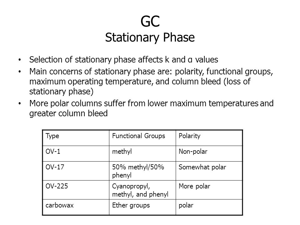 GC Stationary Phase Selection of stationary phase affects k and α values Main concerns of stationary phase are: polarity, functional groups, maximum o