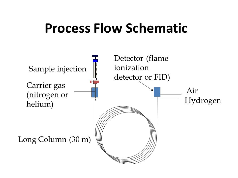 Process Flow Schematic Carrier gas (nitrogen or helium) Sample injection Long Column (30 m) Detector (flame ionization detector or FID) Hydrogen Air
