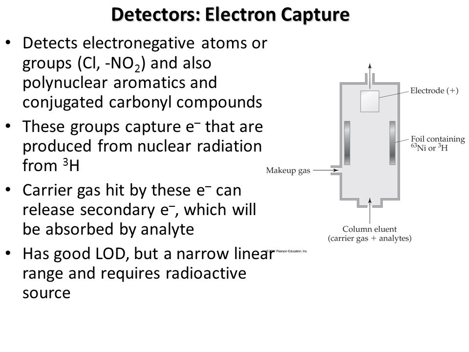 Detectors: Electron Capture Detects electronegative atoms or groups (Cl, -NO 2 ) and also polynuclear aromatics and conjugated carbonyl compounds These groups capture e – that are produced from nuclear radiation from 3 H Carrier gas hit by these e – can release secondary e –, which will be absorbed by analyte Has good LOD, but a narrow linear range and requires radioactive source