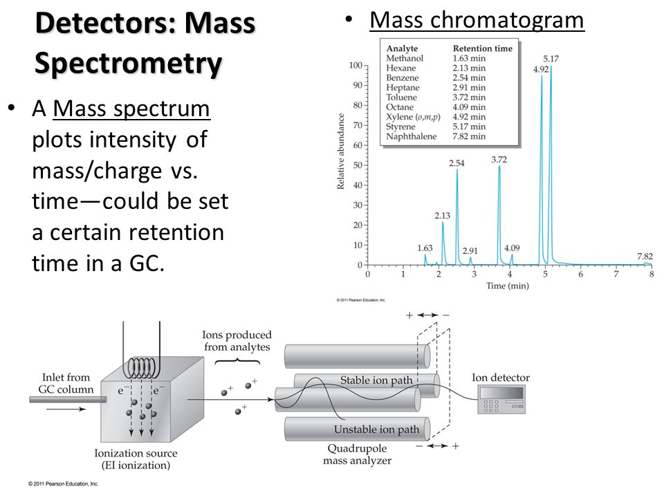 Detectors: Mass Spectrometry A Mass spectrum plots intensity of mass/charge vs. timecould be set a certain retention time in a GC. Mass chromatogram