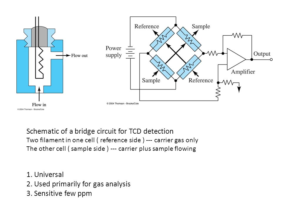 Schematic of a bridge circuit for TCD detection Two filament in one cell ( reference side ) --- carrier gas only The other cell ( sample side ) --- carrier plus sample flowing 1.