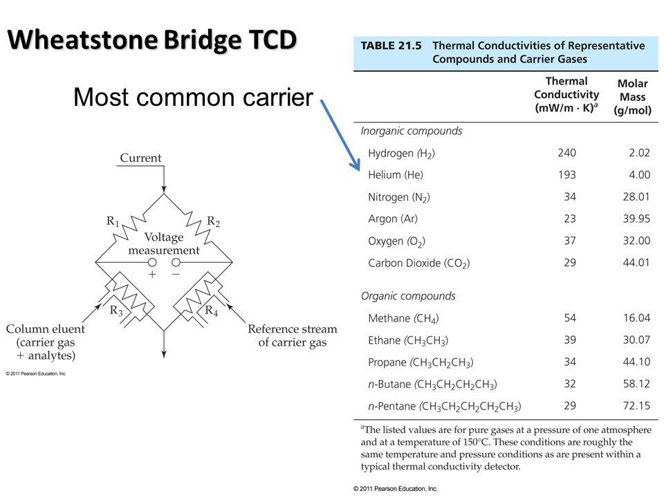 Wheatstone Bridge TCD Most common carrier