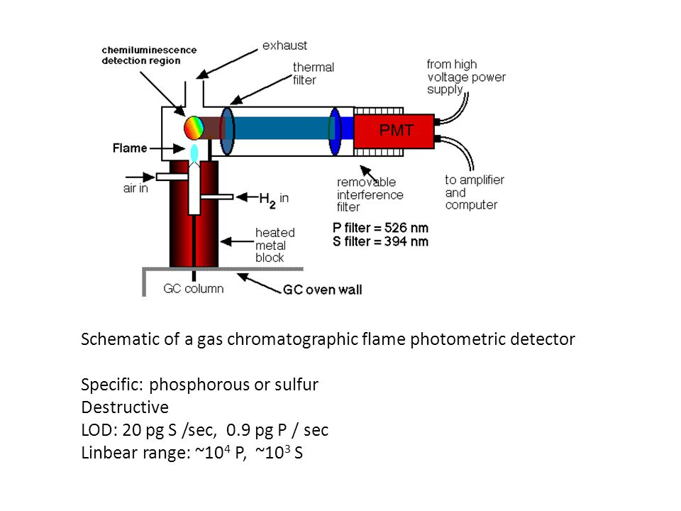 Schematic of a gas chromatographic flame photometric detector Specific: phosphorous or sulfur Destructive LOD: 20 pg S /sec, 0.9 pg P / sec Linbear ra