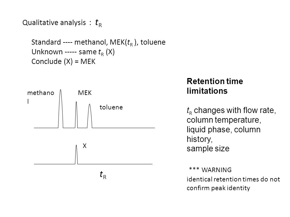 Qualitative analysis : t R Standard ---- methanol, MEK(t R ), toluene Unknown ----- same t R (X) Conclude (X) = MEK X methano l MEK toluene tRtR Retention time limitations t R changes with flow rate, column temperature, liquid phase, column history, sample size *** WARNING identical retention times do not confirm peak identity