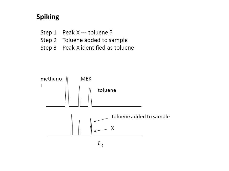 Spiking Step 1 Peak X --- toluene ? Step 2 Toluene added to sample Step 3 Peak X identified as toluene X methano l MEK toluene tRtR Toluene added to s