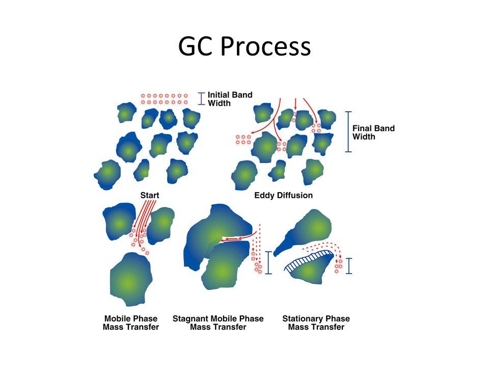 GC Process