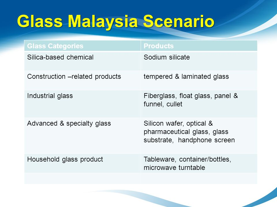 Glass Malaysia Scenario Glass CategoriesProducts Silica-based chemicalSodium silicate Construction –related productstempered & laminated glass Industr