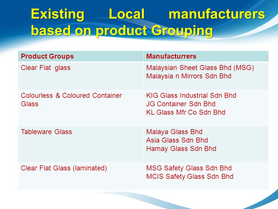 Existing Local manufacturers based on product Grouping Product GroupsManufacturrers Clear Flat glassMalaysian Sheet Glass Bhd (MSG) Malaysia n Mirrors
