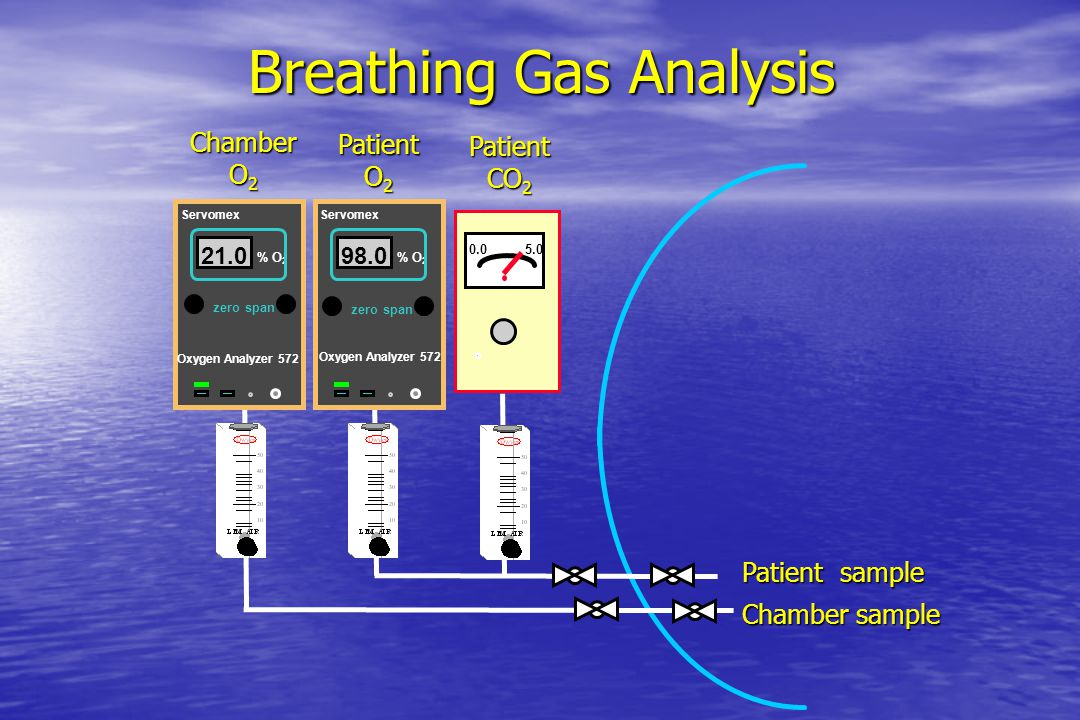 Breathing Gas Analysis Documents that patients are receivingproper treatment Documents that patients are receivingproper treatment Vital for fire safe