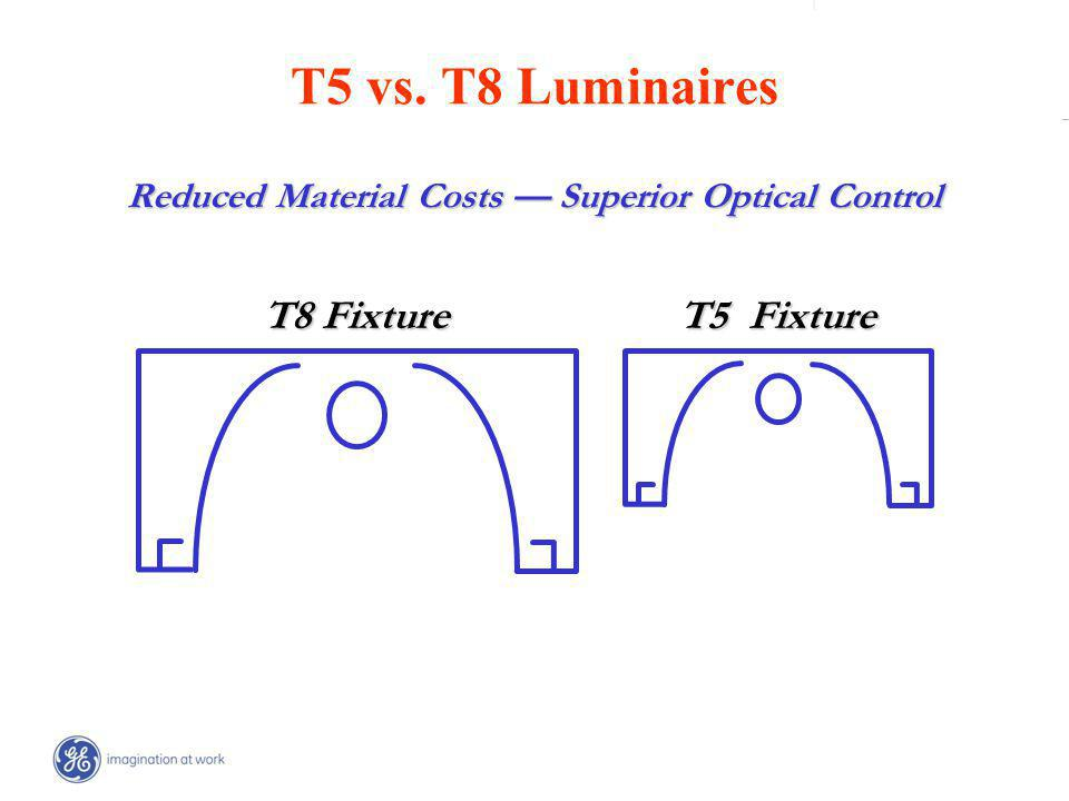 | _ T8 Fixture T5 Fixture T5 vs. T8 Luminaires Reduced Material Costs Superior Optical Control