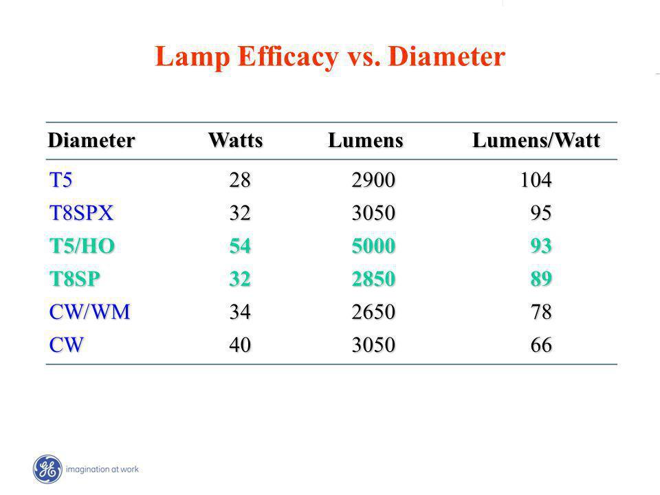| _ Lamp Efficacy vs.
