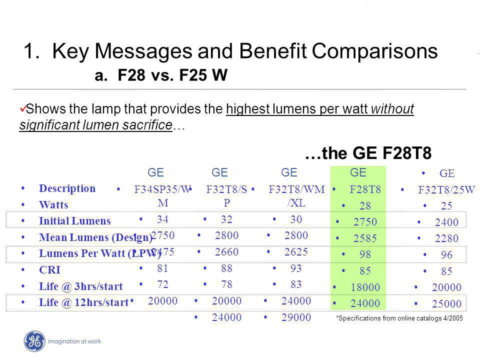 | _ F32T8/WM /XL 30 2800 2625 93 83 24000 29000 1.