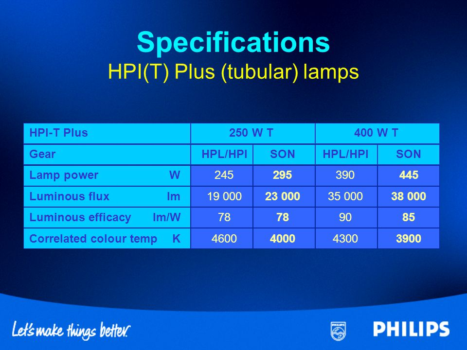 FeaturesBenefits Higher luminous fluxLower investment costs Compatible on HPL/SON gearAlways works Lower colour temperatureAttractive for retail Can replace SON lampsUpgrade from yellow to white light Replacement of competitor No compatibility problems metal halide lamps Same gear tray Minimizes gear stock / costs Features / benefits HPI(T) Plus on SON gear