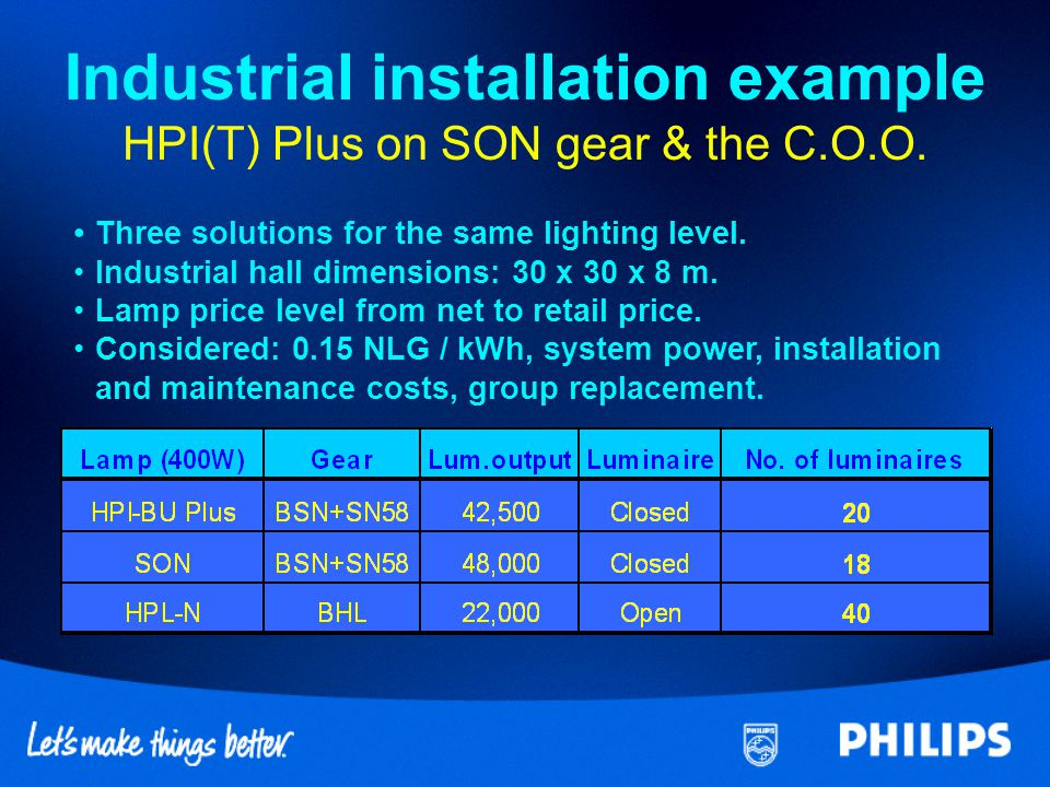 Advantages vs competitor lamps HPI(T) Plus lamps 3 band Na/TI/In iodide2 band Na/Sc filling Philips Excellent lumen maintenancePoor lumen maintenance Compatible with both HPLMainly on SON systems and SON circuits Natural colour impressionGreenish colour impression Can ignite Require on low voltage ignitorshigh voltage ignitors