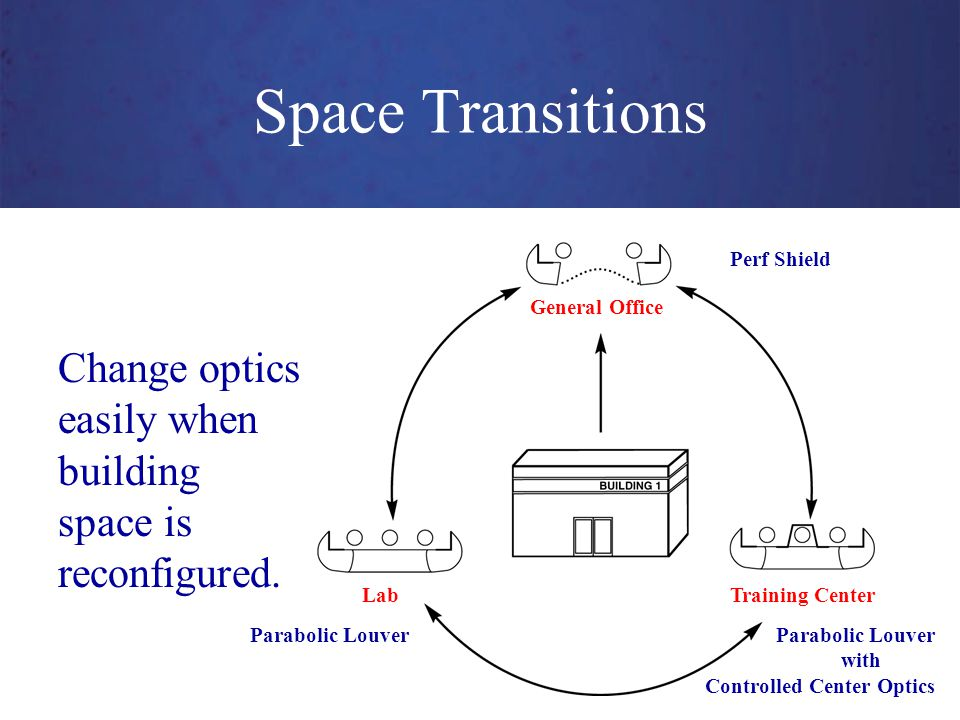 Space Transitions Change optics easily when building space is reconfigured.