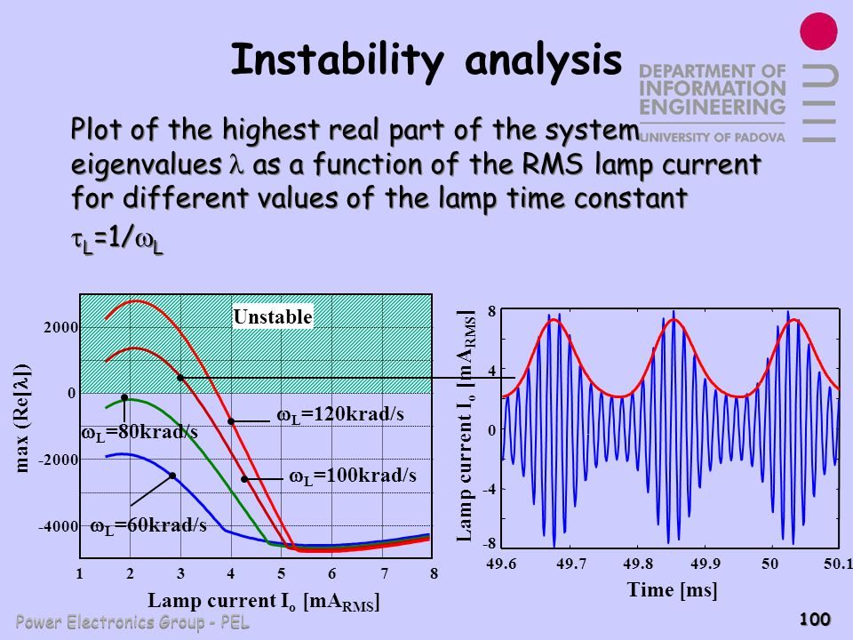 Power Electronics Group - PEL 100 Instability analysis 12345678 -4000 -2000 0 2000 Lamp current I o [mA RMS ] Unstable max (Re[ ]) L =120krad/s L =100