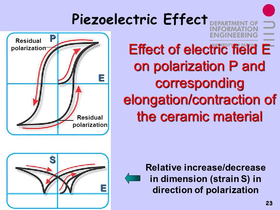 Power Electronics Group - PEL 23 Piezoelectric Effect Effect of electric field E on polarization P and corresponding elongation/contraction of the cer