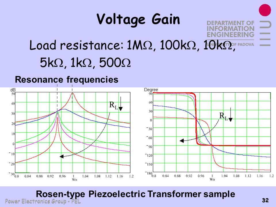 Power Electronics Group - PEL 32 Voltage Gain Load resistance: 1M, 100k, 10k, 5k, 1k, 500 Rosen-type Piezoelectric Transformer sample Resonance freque