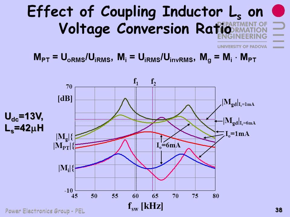 Power Electronics Group - PEL 38 Effect of Coupling Inductor L s on Voltage Conversion Ratio M PT = U oRMS /U iRMS, M i = U iRMS /U invRMS, M g = M i