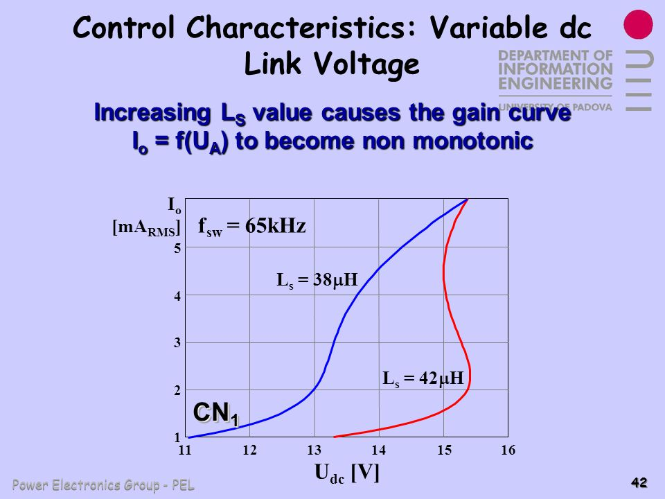 Power Electronics Group - PEL 42 Control Characteristics: Variable dc Link Voltage 1 4 3 5 I o [mA RMS ] L s = 42 H 2 1112131415 U dc [V] 16 f sw = 65