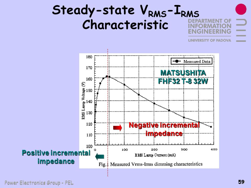 Power Electronics Group - PEL 59 Steady-state V RMS -I RMS Characteristic MATSUSHITA FHF32 T-8 32W Negative incremental impedance Positive incremental