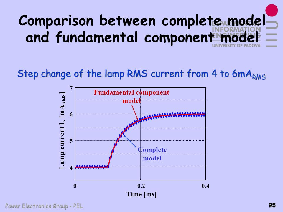 Power Electronics Group - PEL 95 Comparison between complete model and fundamental component model 00.20.4 4 5 6 Time [ms] Lamp current I o [mA RMS ]