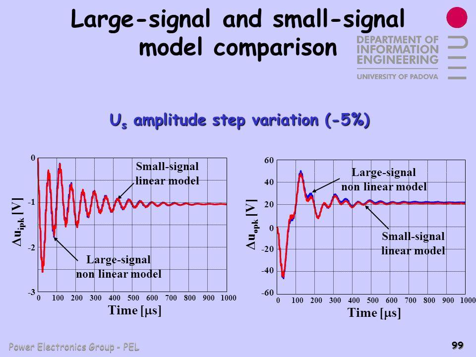 Power Electronics Group - PEL 99 Large-signal and small-signal model comparison U s amplitude step variation (-5%) 01002003004005006007008009001000 u