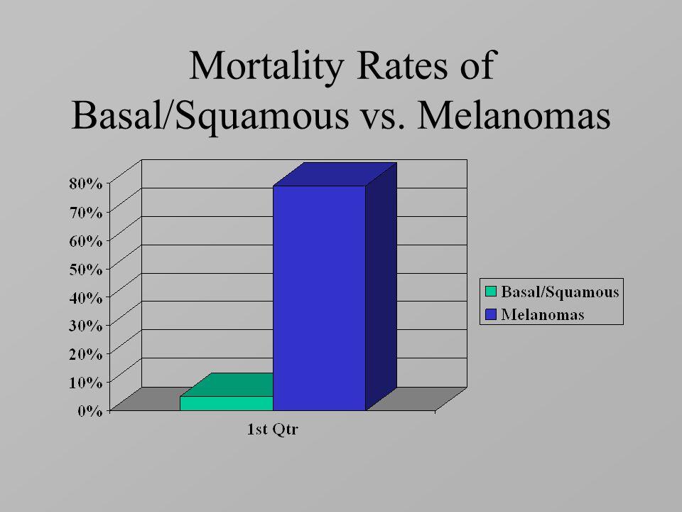 Mortality Rates of Basal/Squamous vs. Melanomas