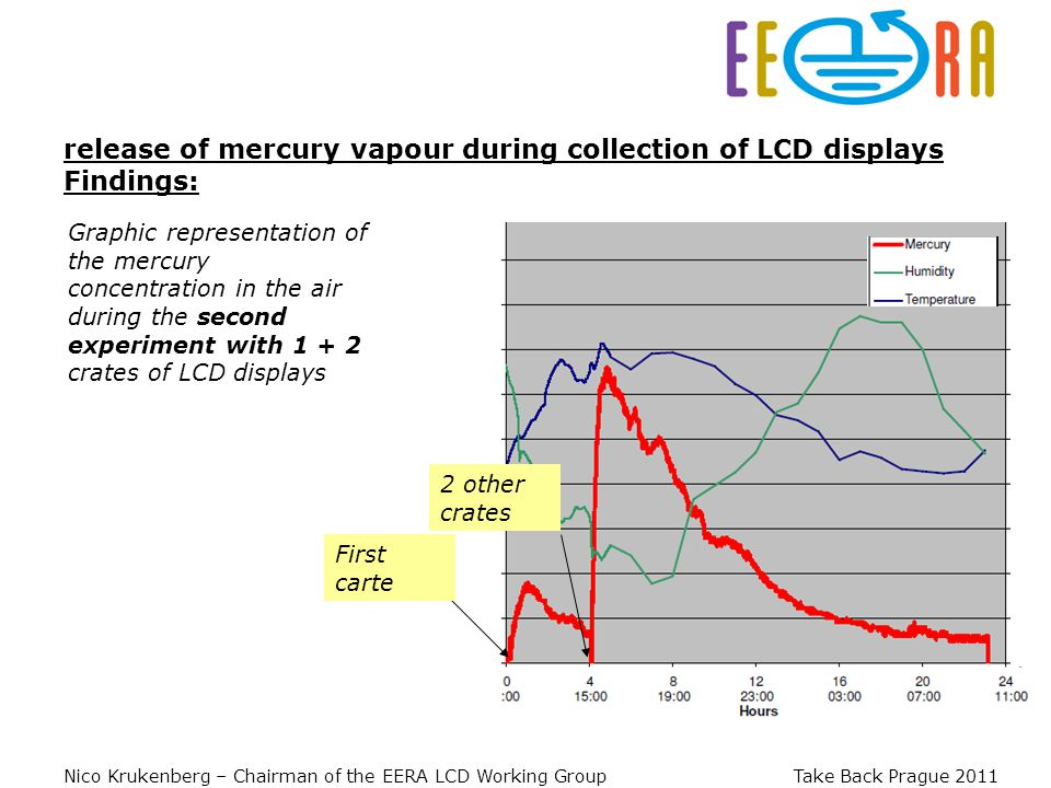 Nico Krukenberg – Chairman of the EERA LCD Working Group Take Back Prague 2011 Graphic representation of the mercury concentration in the air during the second experiment with 1 + 2 crates of LCD displays release of mercury vapour during collection of LCD displays Findings: First carte 2 other crates