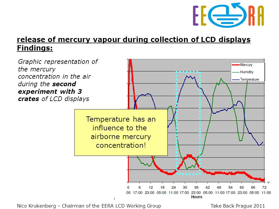 Nico Krukenberg – Chairman of the EERA LCD Working Group Take Back Prague 2011 Graphic representation of the mercury concentration in the air during the second experiment with 3 crates of LCD displays release of mercury vapour during collection of LCD displays Findings: Temperature has an influence to the airborne mercury concentration!