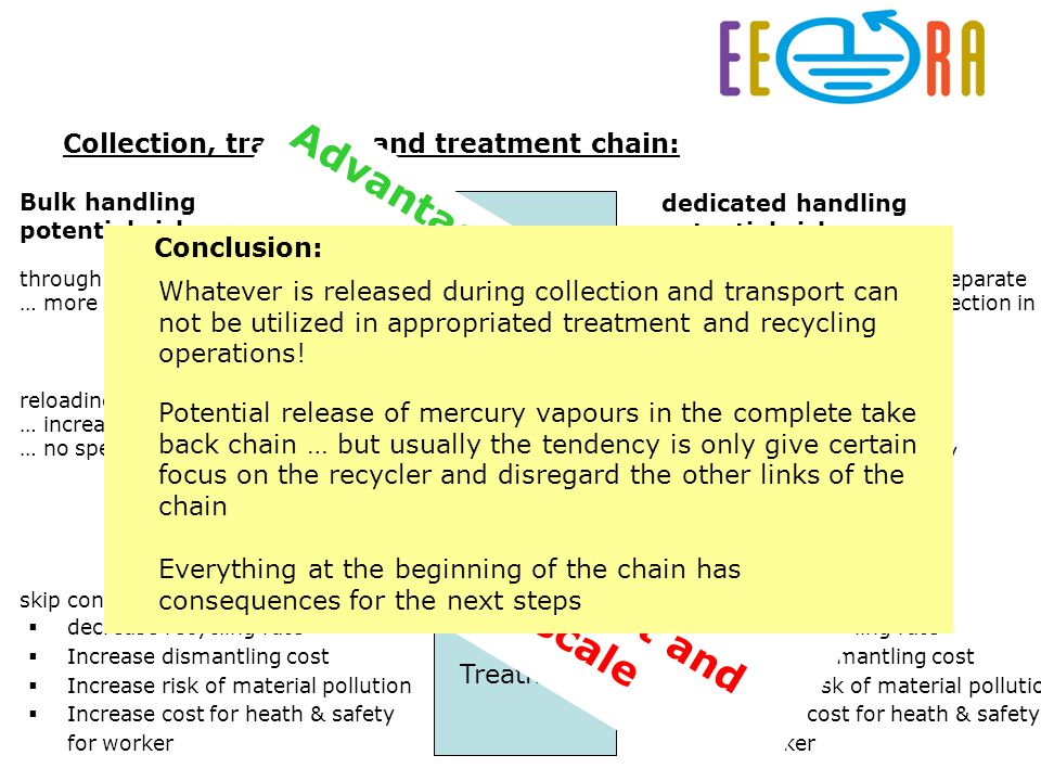 Nico Krukenberg – Chairman of the EERA LCD Working Group Take Back Prague 2011 collection transport Treatment Collection, transport and treatment chain: through LCD in container … … more heavy products broker LCDs dedicated handling potential risks...