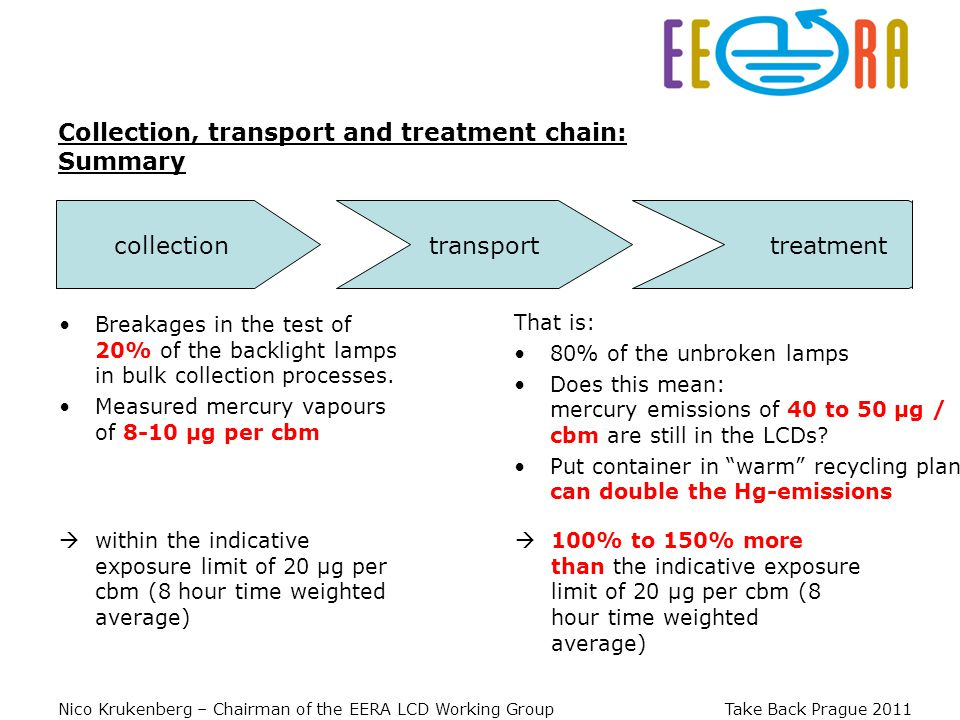 Nico Krukenberg – Chairman of the EERA LCD Working Group Take Back Prague 2011 Collection, transport and treatment chain: Summary collectiontransport treatment Breakages in the test of 20% of the backlight lamps in bulk collection processes.