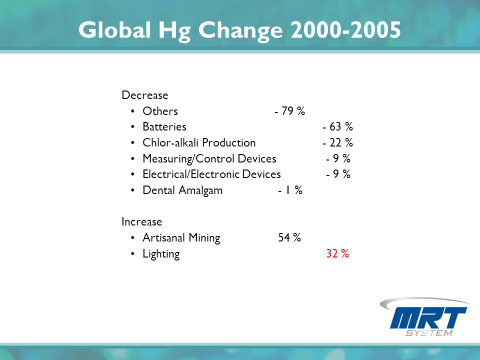 Global Hg Change 2000-2005 Decrease Others- 79 % Batteries- 63 % Chlor-alkali Production- 22 % Measuring/Control Devices - 9 % Electrical/Electronic D
