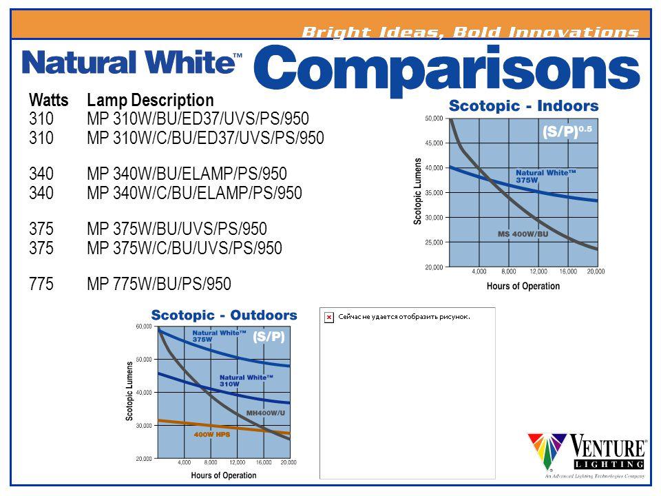 WattsLamp Description 310MP 310W/BU/ED37/UVS/PS/950 310MP 310W/C/BU/ED37/UVS/PS/950 340MP 340W/BU/ELAMP/PS/950 340MP 340W/C/BU/ELAMP/PS/950 375MP 375W