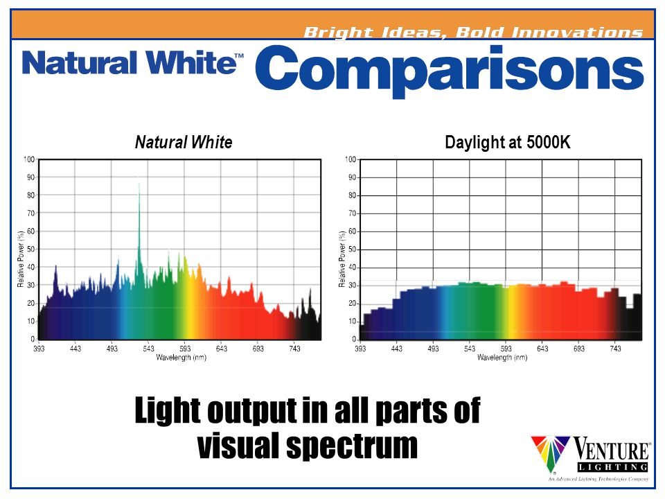 Color Temperature NameCCT RangeDescription 27K2700 - 2800KVery Warm...incandescent color (2750K)…only available in a coated version 3K3000 - 3200KWarm…close to halogen lamp color (clear 3200K, coated-3000K) 4K3700 - 4000KNeutral…close to fluorescent or mercury cool white(clear-4000K, coated-3700K) 5K5000KDaylight…close to color of the sun.