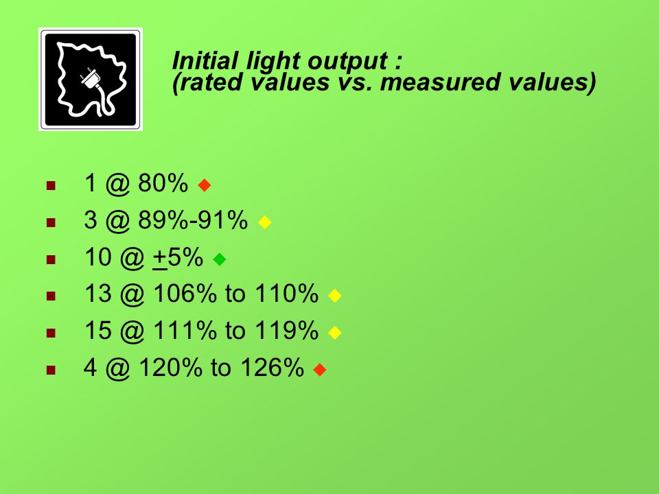 Initial light output : (rated values vs.